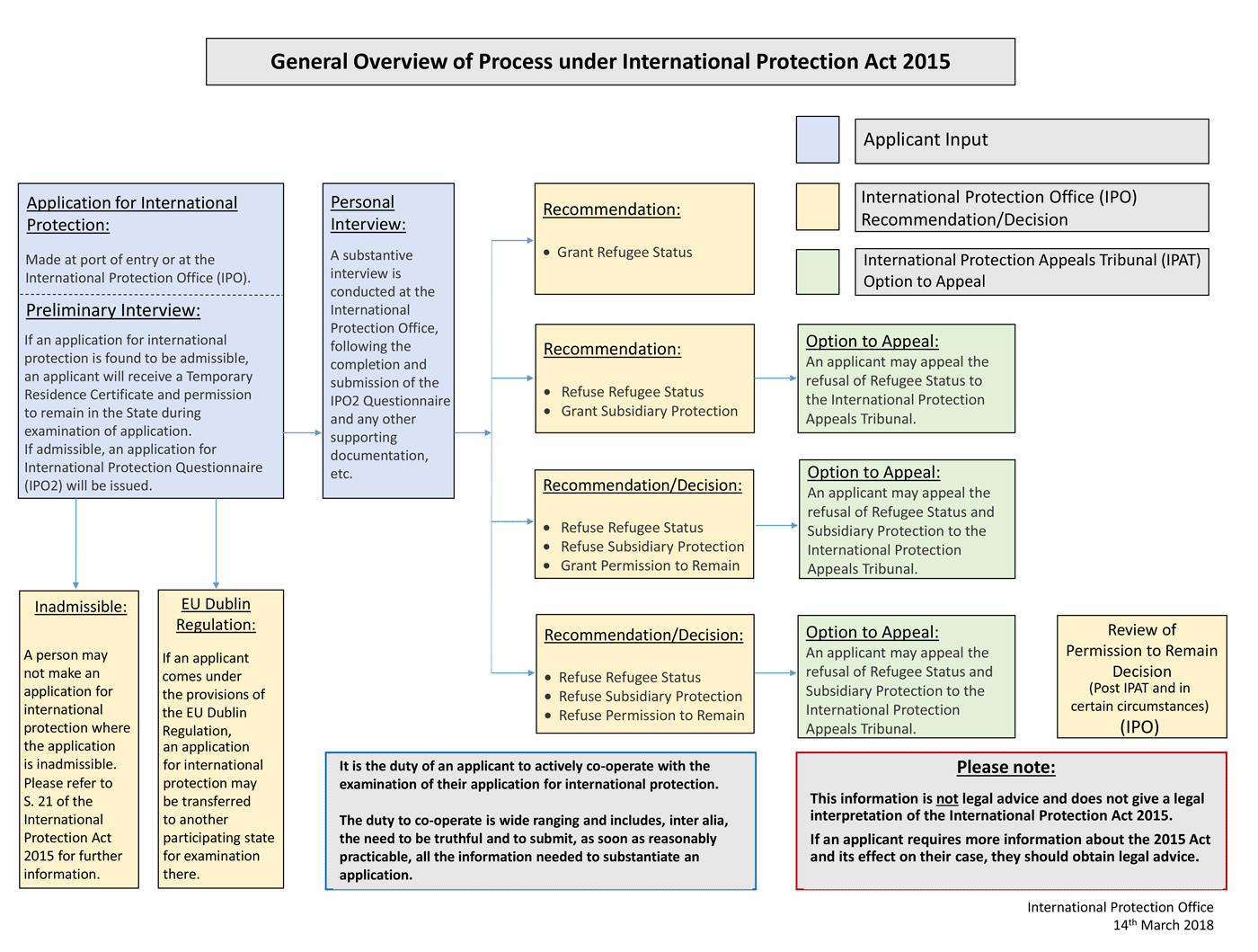 Map of the Asylum Process